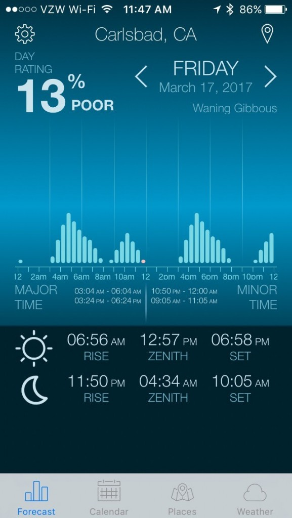 An poor Solunar Fishing day at the beach in Carlsbad as reported on the Fishing & Hunting Solunar Time Pro app